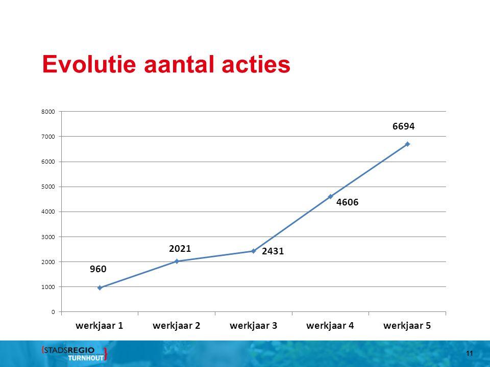 Evolutie aantal acties 11