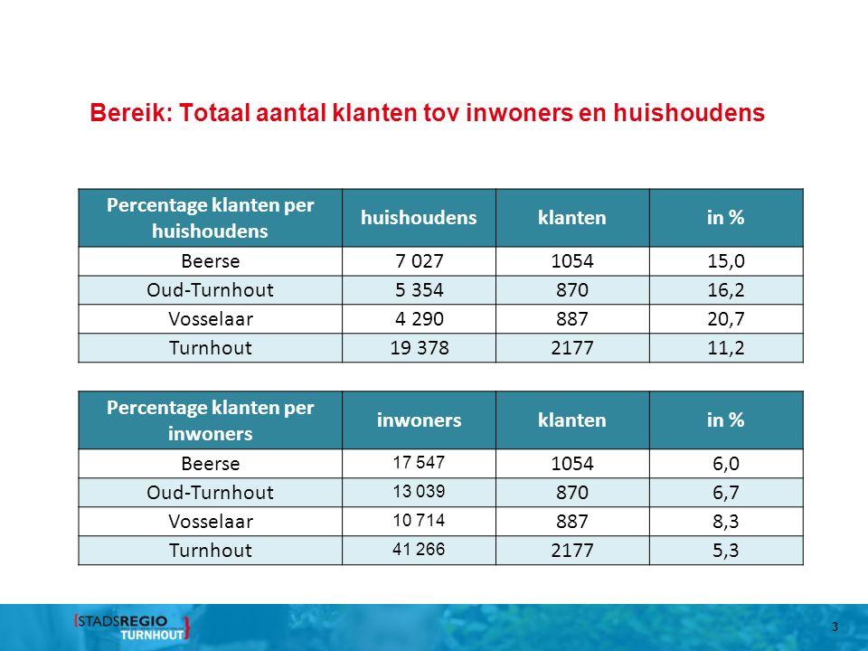Bereik: Totaal aantal klanten tov inwoners en huishoudens 3 Percentage klanten per huishoudens huishoudensklantenin % Beerse7 027105415,0 Oud-Turnhout5 35487016,2 Vosselaar4 29088720,7 Turnhout19 378217711,2 Percentage klanten per inwoners inwonersklantenin % Beerse 17 547 10546,0 Oud-Turnhout 13 039 8706,7 Vosselaar 10 714 8878,3 Turnhout 41 266 21775,3