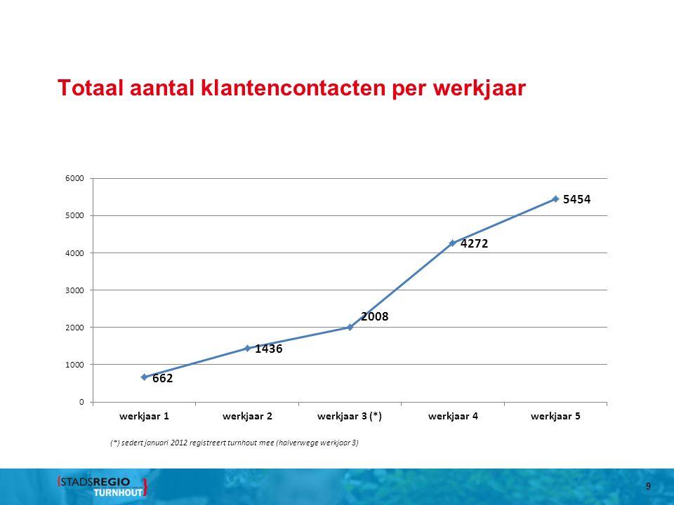 Totaal aantal klantencontacten per werkjaar 9