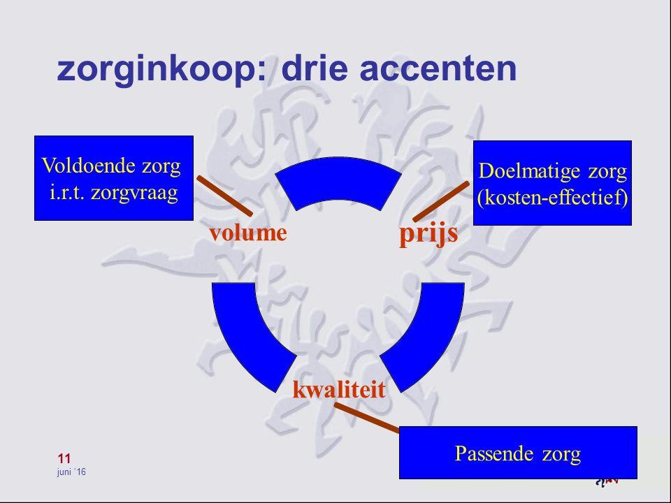 11 juni '16 zorginkoop: drie accenten Voldoende zorg i.r.t. zorgvraag Passende zorg Doelmatige zorg (kosten-effectief)