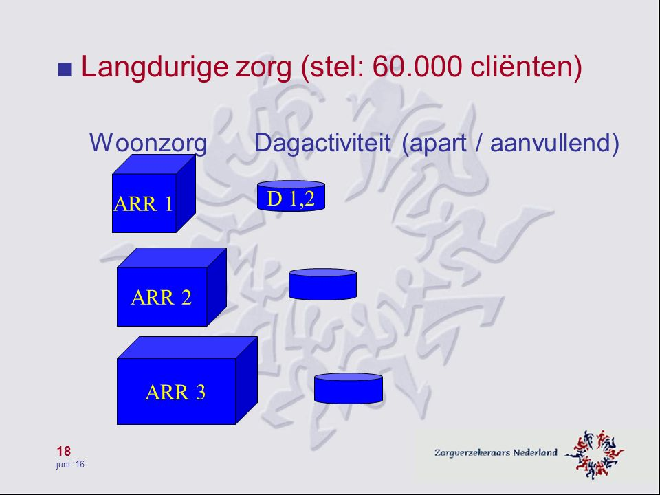 18 juni '16 ■ Langdurige zorg (stel: 60.000 cliënten) Woonzorg Dagactiviteit (apart / aanvullend) ARR 1 ARR 2 ARR 3 D 1,2