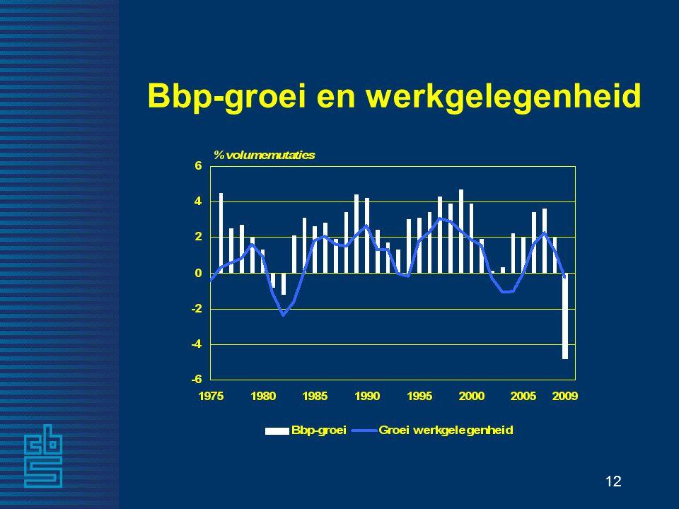 12 Bbp-groei en werkgelegenheid