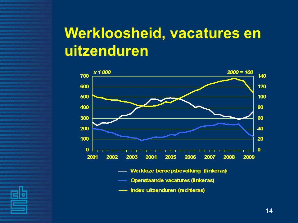 14 Werkloosheid, vacatures en uitzenduren