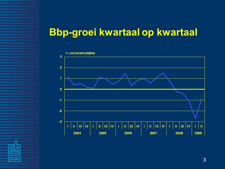 3 Bbp-groei kwartaal op kwartaal