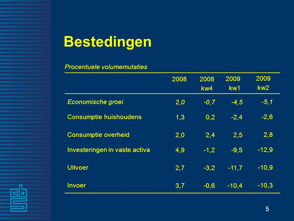 5 -10,4-0,6 Invoer -11,7-3,2 Uitvoer -9,5-1,2 Investeringen in vaste activa 2,52,4 Consumptie overheid -2,40,2 Consumptie huishoudens -4,5-0,7 Economische groei 2009 kw1 2008 kw4 Procentuele volumemutaties Bestedingen 3,7 2,7 4,9 2,0 1,3 2,0 -10,3 -10,9 -12,9 2,8 -2,6 -5,1 2009 kw2 2008