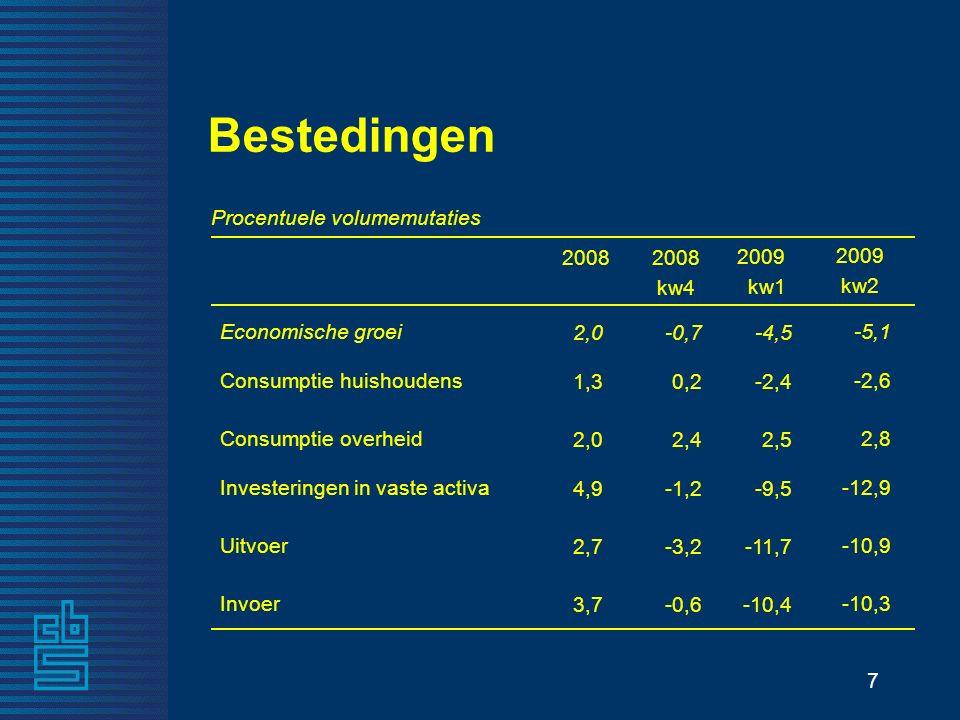 7 -10,4-0,6 Invoer -11,7-3,2 Uitvoer -9,5-1,2 Investeringen in vaste activa 2,52,4 Consumptie overheid -2,40,2 Consumptie huishoudens -4,5-0,7 Economische groei 2009 kw1 2008 kw4 Procentuele volumemutaties Bestedingen 3,7 2,7 4,9 2,0 1,3 2,0 -10,3 -10,9 -12,9 2,8 -2,6 -5,1 2009 kw2 2008