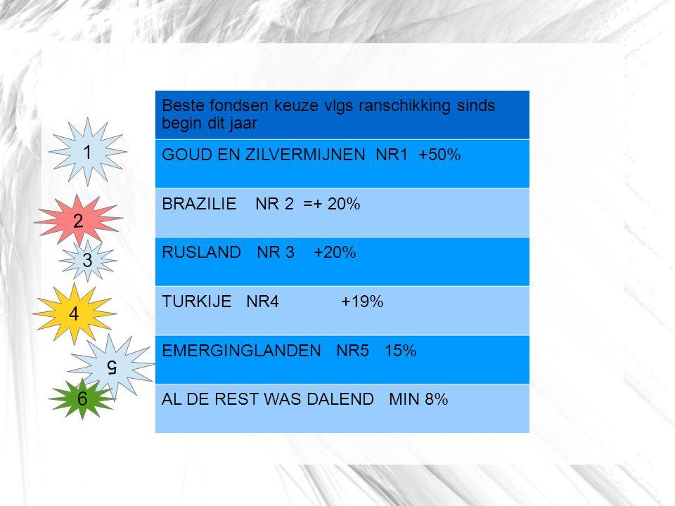 Beste fondsen keuze vlgs ranschikking sinds begin dit jaar GOUD EN ZILVERMIJNEN NR1 +50% BRAZILIE NR 2 =+ 20% RUSLAND NR 3 +20% TURKIJE NR4 +19% EMERGINGLANDEN NR5 15% AL DE REST WAS DALEND MIN 8% 1 2 3 4 5 6