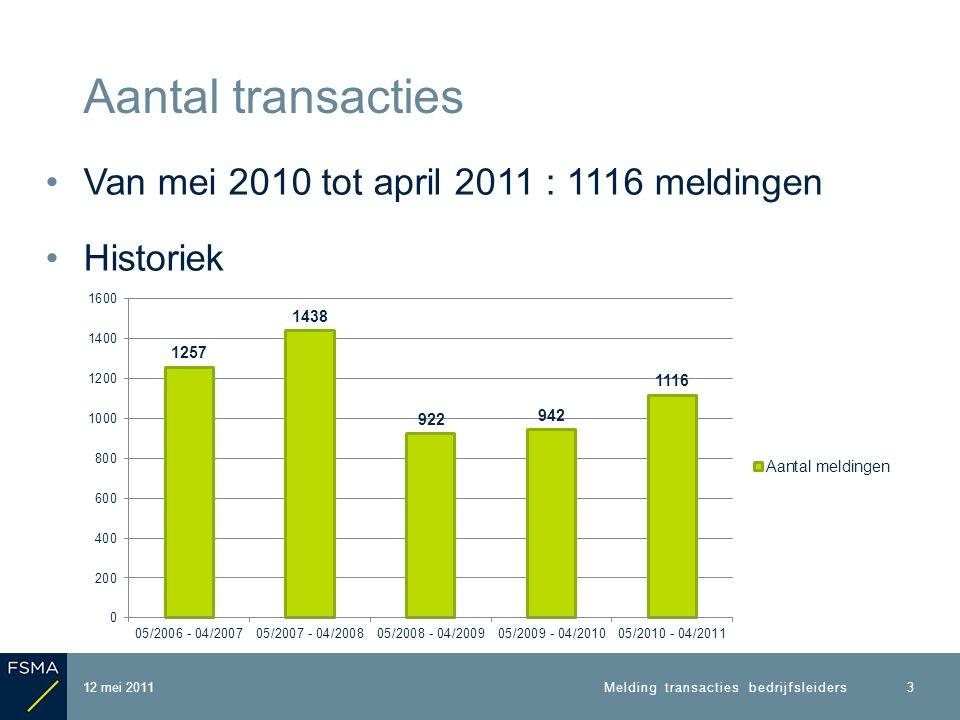 Aard van de transacties 12 mei 2011 4 Melding transacties bedrijfsleiders Periode : mei 2010 tot april 2011