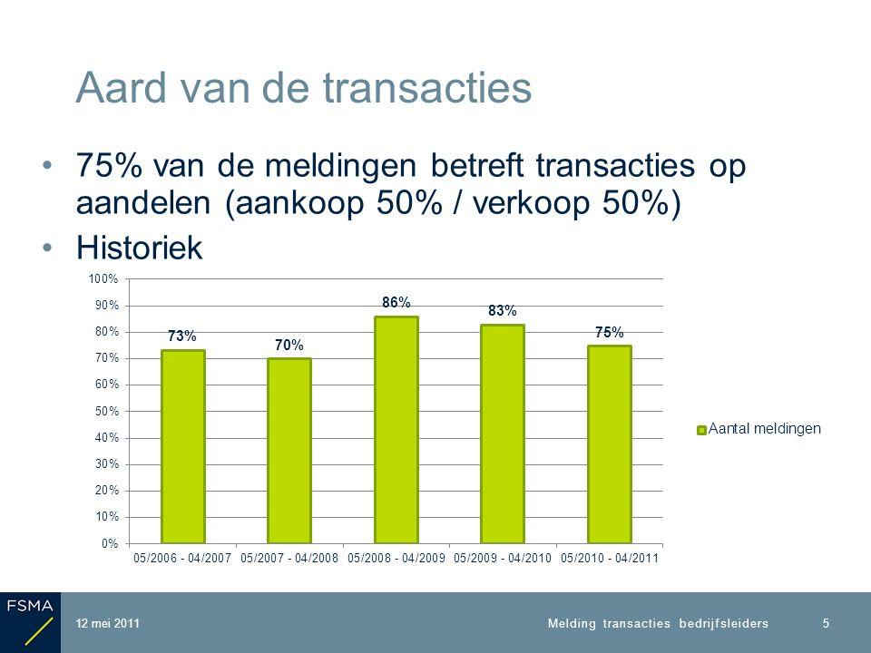 75% van de meldingen betreft transacties op aandelen (aankoop 50% / verkoop 50%) Historiek Aard van de transacties 12 mei 2011 5 Melding transacties bedrijfsleiders