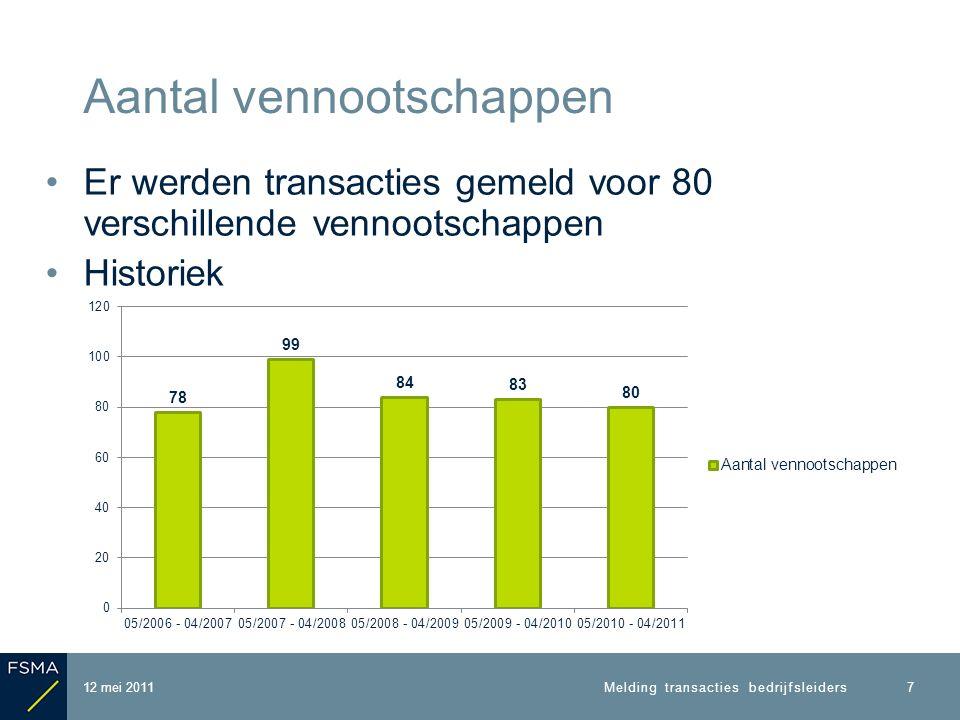 Er werden transacties gemeld voor 80 verschillende vennootschappen Historiek Aantal vennootschappen 12 mei 2011 7 Melding transacties bedrijfsleiders