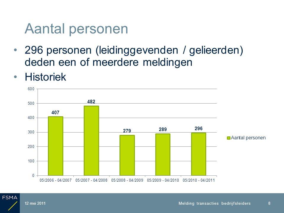 296 personen (leidinggevenden / gelieerden) deden een of meerdere meldingen Historiek Aantal personen 12 mei 2011 8 Melding transacties bedrijfsleiders