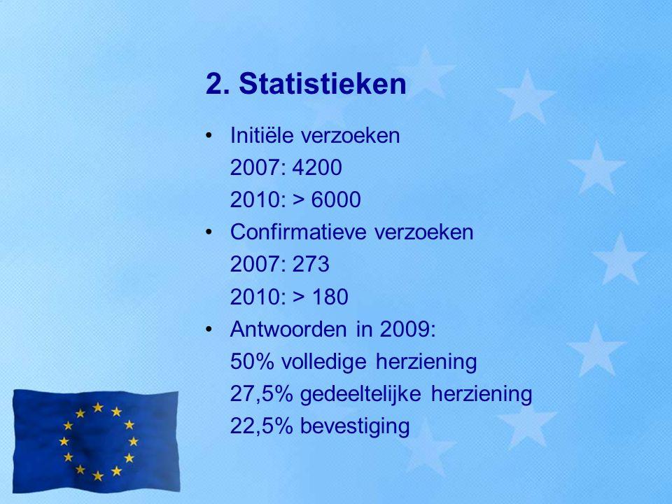 2. Statistieken Initiële verzoeken 2007: 4200 2010: > 6000 Confirmatieve verzoeken 2007: 273 2010: > 180 Antwoorden in 2009: 50% volledige herziening