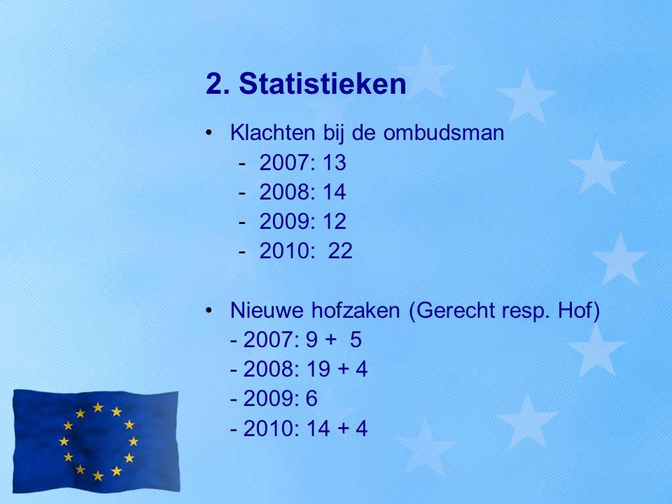 2. Statistieken Klachten bij de ombudsman -2007: 13 -2008: 14 -2009: 12 -2010: 22 Nieuwe hofzaken (Gerecht resp. Hof) - 2007: 9 + 5 - 2008: 19 + 4 - 2