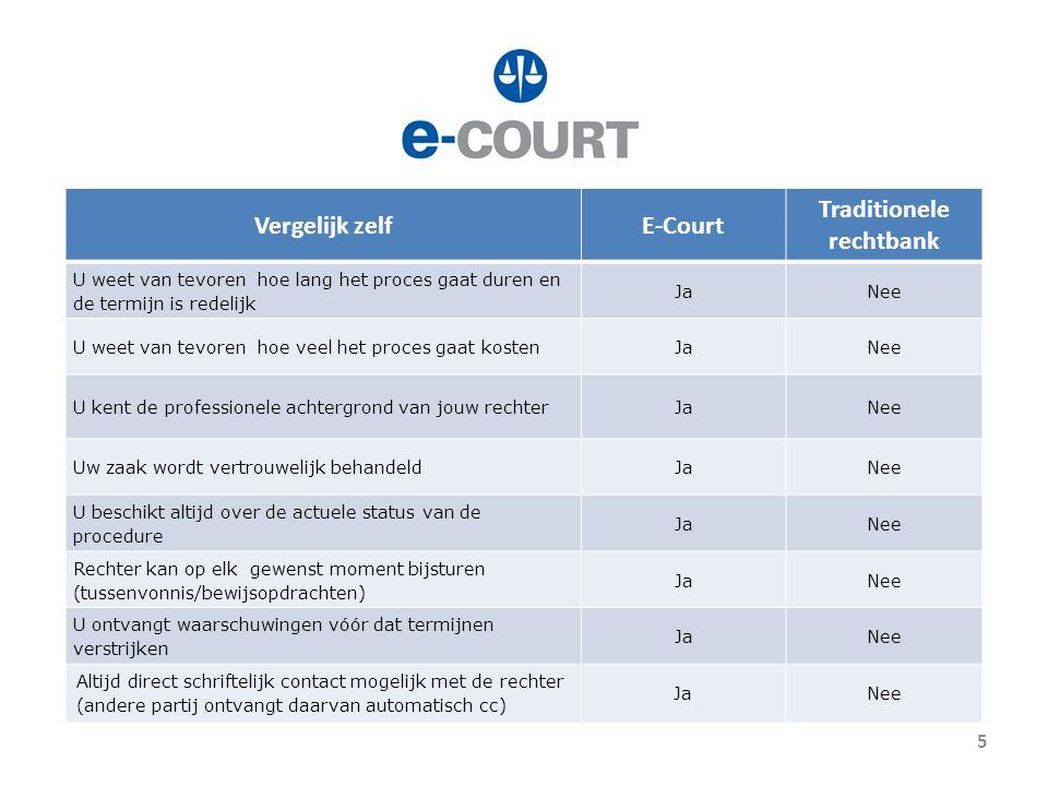 De efficiëntie werkt door: e-Quality of arms – gelijke strijd Financieel: U kunt vaste prijsafspraken met uw juridsich adviseur En de kosten zijn laag Kennis: Geen ingewikkelde procedurele regels Emotioneel: Het proces is niet zo belastend.