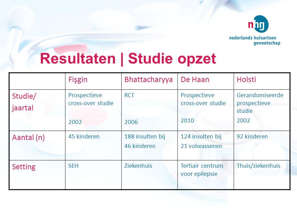 Resultaten | Studie opzet FişginBhattacharyyaDe HaanHolsti Studie/ jaartal Prospectieve cross-over studie 2002 RCT 2006 Prospectieve cross-over studie