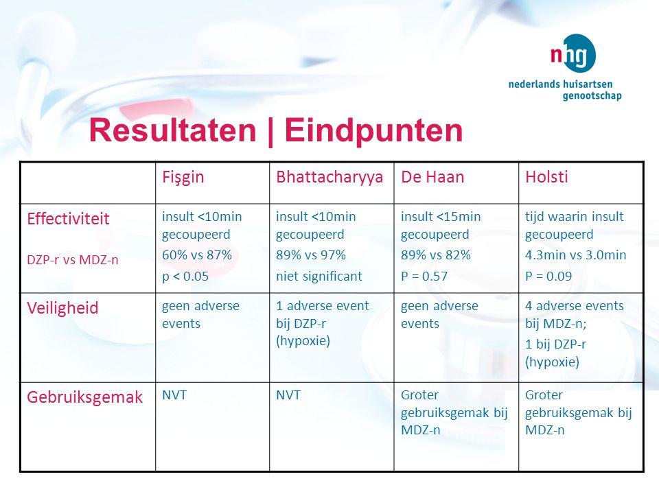 Resultaten | Eindpunten FişginBhattacharyyaDe HaanHolsti Effectiviteit DZP-r vs MDZ-n insult <10min gecoupeerd 60% vs 87% p < 0.05 insult <10min gecou