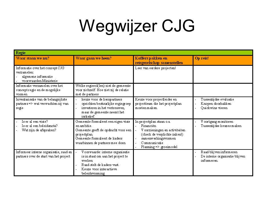 Wegwijzer CJG