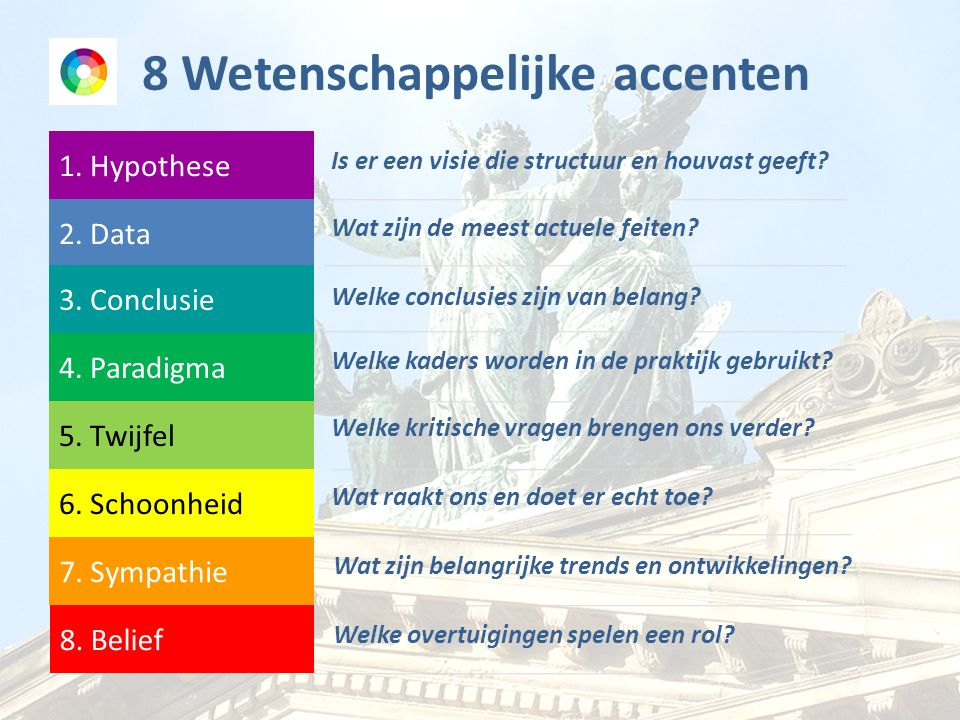 1. Hypothese 2. Data 3. Conclusie 4. Paradigma 5.