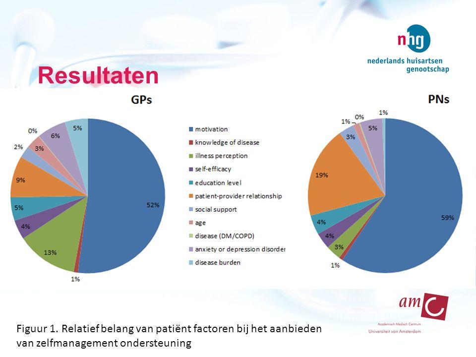 Resultaten Figuur 1. Relatief belang van patiënt factoren bij het aanbieden van zelfmanagement ondersteuning