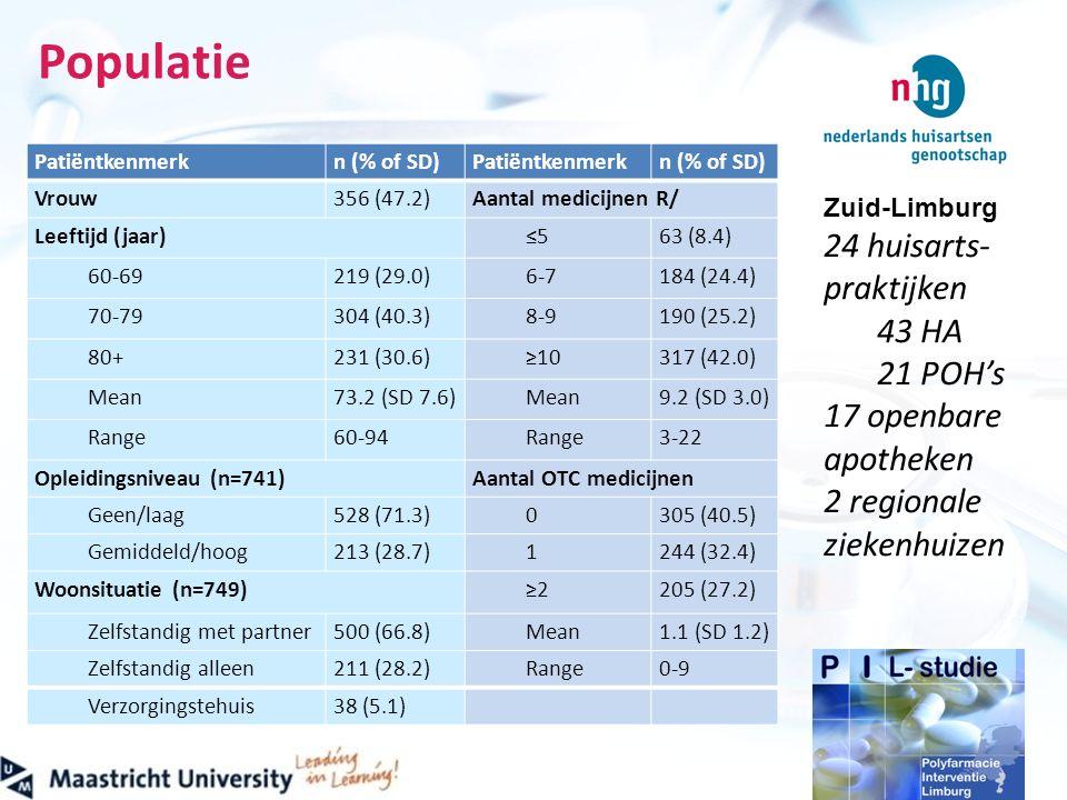 Zuid-Limburg 24 huisarts- praktijken 43 HA 21 POH's 17 openbare apotheken 2 regionale ziekenhuizen Populatie Patiëntkenmerkn (% of SD)Patiëntkenmerkn (% of SD) Vrouw356 (47.2)Aantal medicijnen R/ Leeftijd (jaar) ≤563 (8.4) 60-69219 (29.0)6-7184 (24.4) 70-79304 (40.3)8-9190 (25.2) 80+231 (30.6)≥10317 (42.0) Mean73.2 (SD 7.6)Mean9.2 (SD 3.0) Range60-94Range3-22 Opleidingsniveau (n=741)Aantal OTC medicijnen Geen/laag528 (71.3)0305 (40.5) Gemiddeld/hoog213 (28.7)1244 (32.4) Woonsituatie (n=749) ≥2205 (27.2) Zelfstandig met partner500 (66.8)Mean1.1 (SD 1.2) Zelfstandig alleen211 (28.2)Range0-9 Verzorgingstehuis38 (5.1)