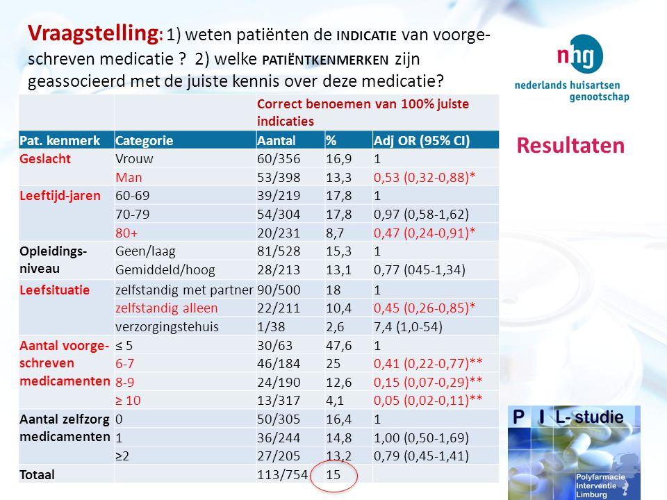 Resultaten Vraagstelling : 1) weten patiënten de INDICATIE van voorge- schreven medicatie .