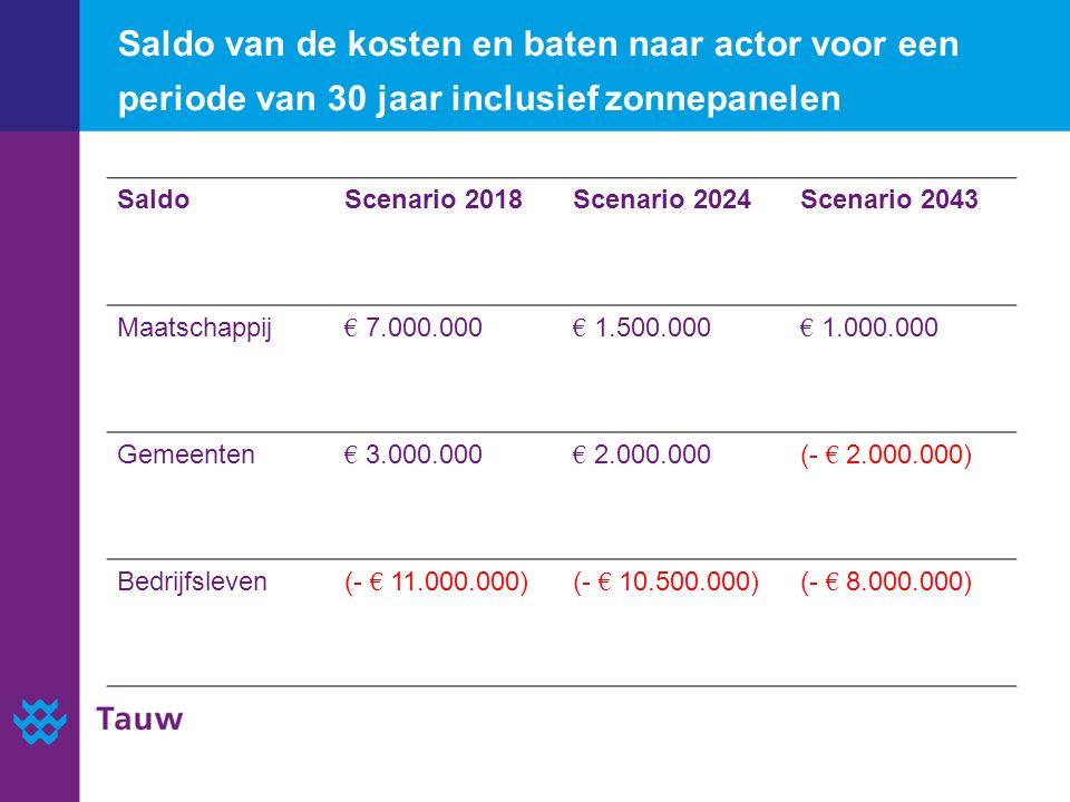 Saldo van de kosten en baten naar actor voor een periode van 30 jaar inclusief zonnepanelen SaldoScenario 2018Scenario 2024Scenario 2043 Maatschappij € 7.000.000 € 1.500.000 € 1.000.000 Gemeenten € 3.000.000 € 2.000.000(- € 2.000.000) Bedrijfsleven(- € 11.000.000)(- € 10.500.000)(- € 8.000.000)