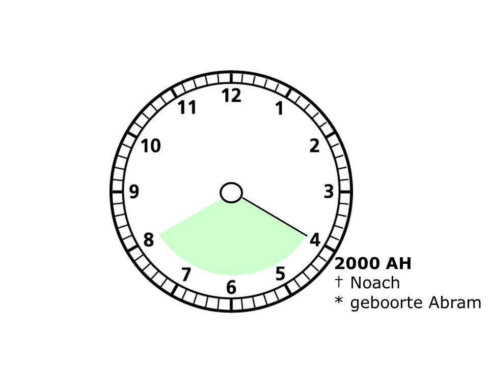 2000 AH † Noach * geboorte Abram