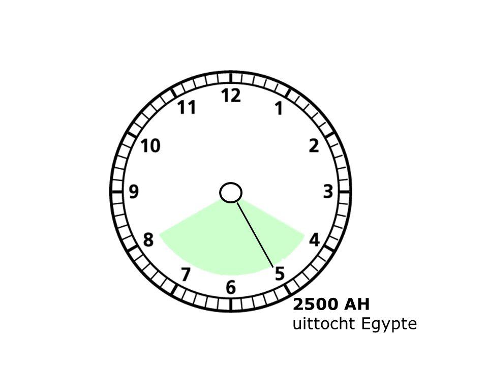 2500 AH uittocht Egypte