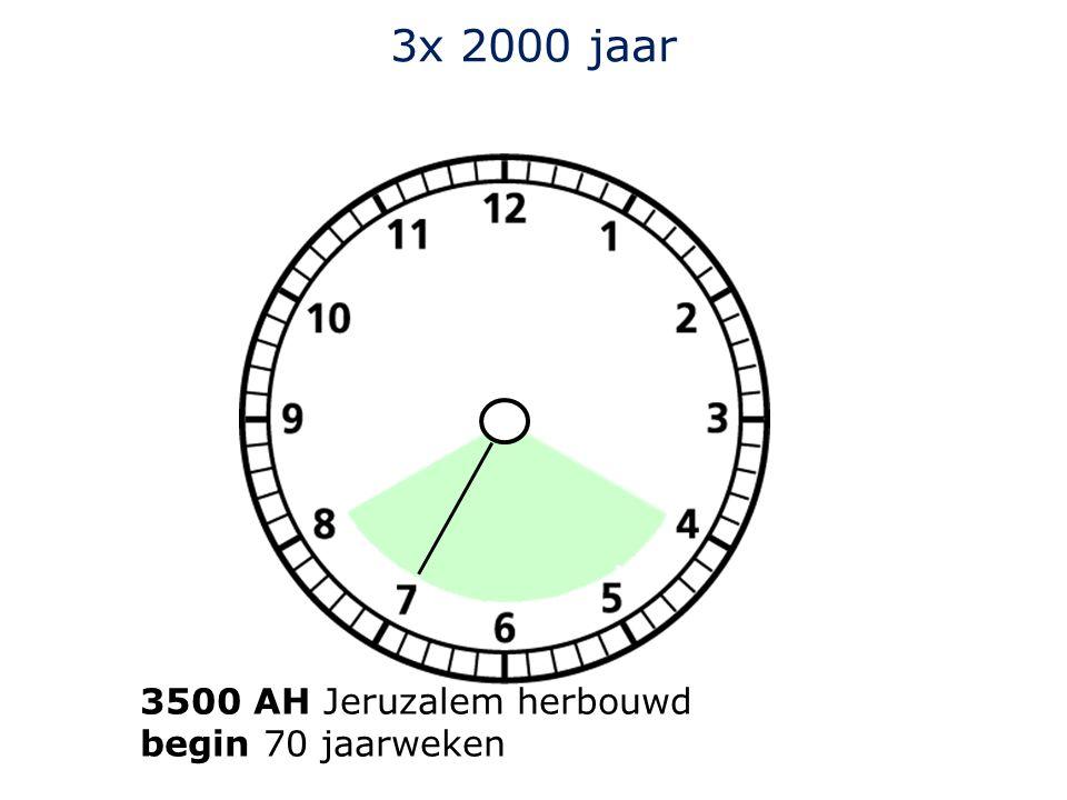 3x 2000 jaar 3500 AH Jeruzalem herbouwd begin 70 jaarweken