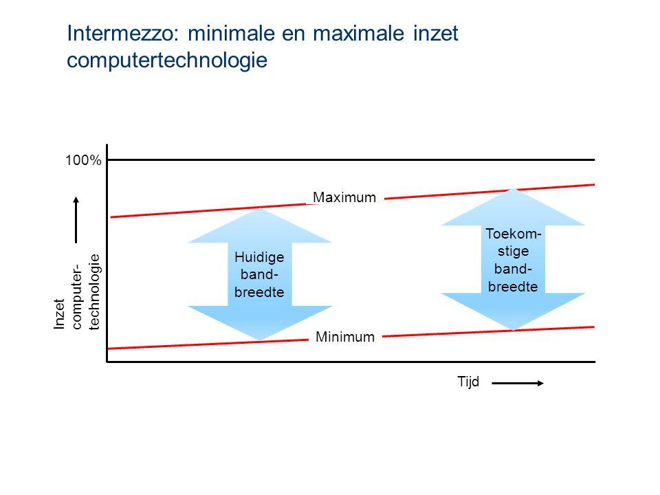 Intermezzo: minimale en maximale inzet computertechnologie Inzet computer- technologie 100% Minimum Maximum Huidige band- breedte Toekom- stige band- breedte Tijd