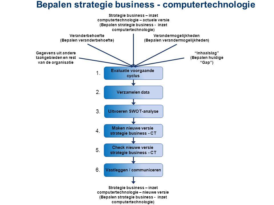 Bepalen toekomstige computertechnologie Bepalen toekomstige bedrijfsprocessen Bepalen huidige Gap Bepalen huidige computertechnologie Bepalen huidige bedrijfsprocessen Transitie Testen Realisatie Ontwerp Require- ments man.