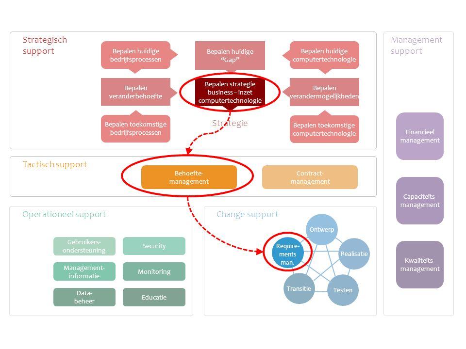 Bepalen huidige Gap Bepalen veranderbehoefte Bepalen verandermogelijkheden Contract- management Bepalen toekomstige computertechnologie Bepalen toekomstige bedrijfsprocessen Bepalen huidige Gap Bepalen huidige computertechnologie Bepalen huidige bedrijfsprocessen Transitie Testen Realisatie Ontwerp Gebruikers- ondersteuning Educatie Monitoring Data- beheer Management- informatie Operationeel support Change support Management support Financieel management Capaciteits- management Kwaliteits- management Strategie Security Bepalen strategie business – inzet computertechnologie Strategisch support Tactisch support Behoefte- management Require- ments man.