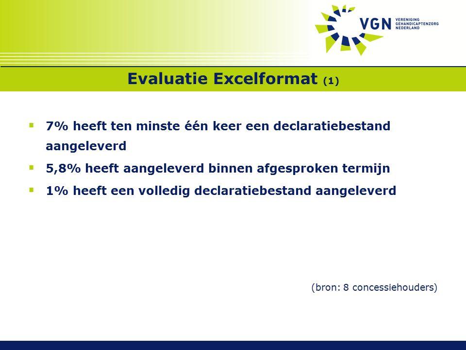 Evaluatie Excelformat (1)  7% heeft ten minste één keer een declaratiebestand aangeleverd  5,8% heeft aangeleverd binnen afgesproken termijn  1% heeft een volledig declaratiebestand aangeleverd (bron: 8 concessiehouders)