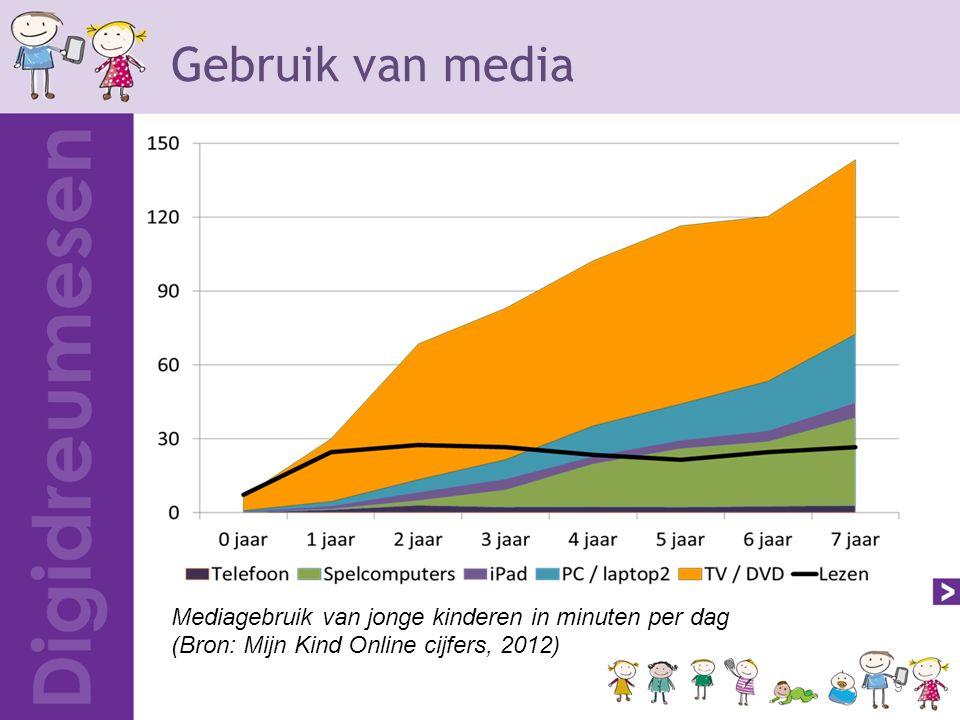 Gebruik van media 9 Mediagebruik van jonge kinderen in minuten per dag (Bron: Mijn Kind Online cijfers, 2012)