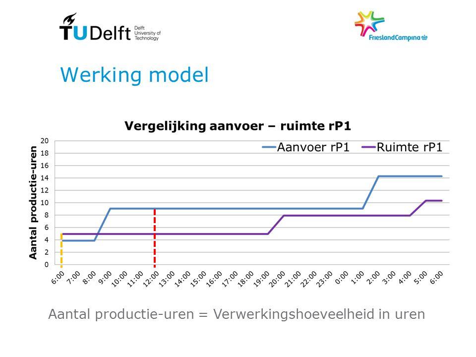 Werking model Aantal productie-uren = Verwerkingshoeveelheid in uren