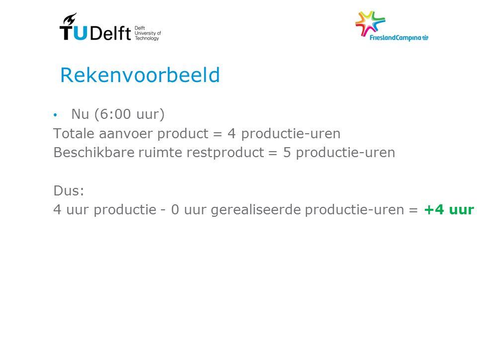 Rekenvoorbeeld Nu (6:00 uur) Totale aanvoer product = 4 productie-uren Beschikbare ruimte restproduct = 5 productie-uren Dus: 4 uur productie - 0 uur gerealiseerde productie-uren = +4 uur