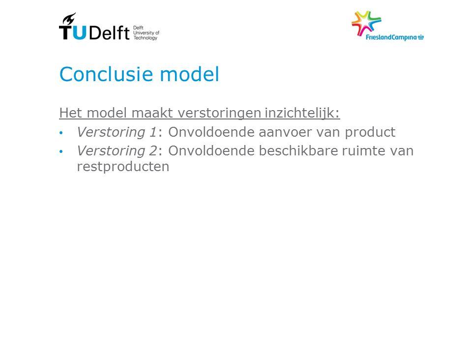 Conclusie model Het model maakt verstoringen inzichtelijk: Verstoring 1: Onvoldoende aanvoer van product Verstoring 2: Onvoldoende beschikbare ruimte van restproducten