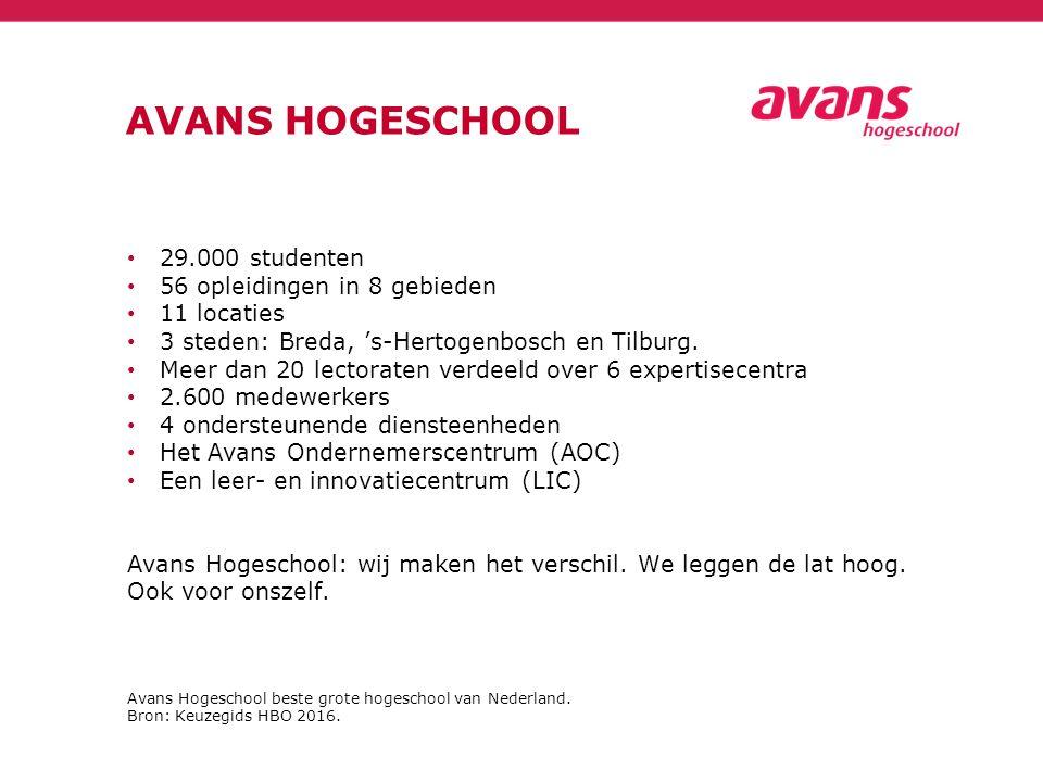 AVANS HOGESCHOOL 29.000 studenten 56 opleidingen in 8 gebieden 11 locaties 3 steden: Breda, 's-Hertogenbosch en Tilburg. Meer dan 20 lectoraten verdee