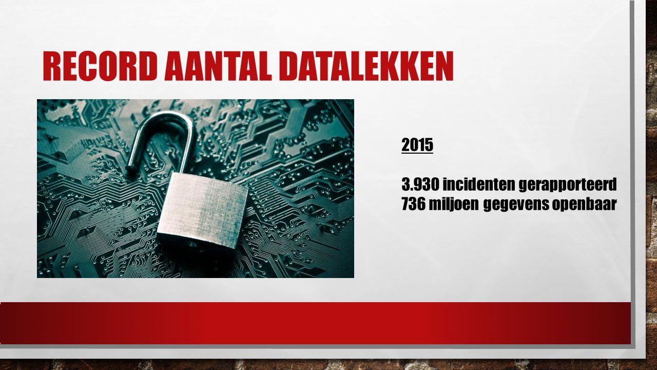 RECORD AANTAL DATALEKKEN 2015 3.930 incidenten gerapporteerd 736 miljoen gegevens openbaar