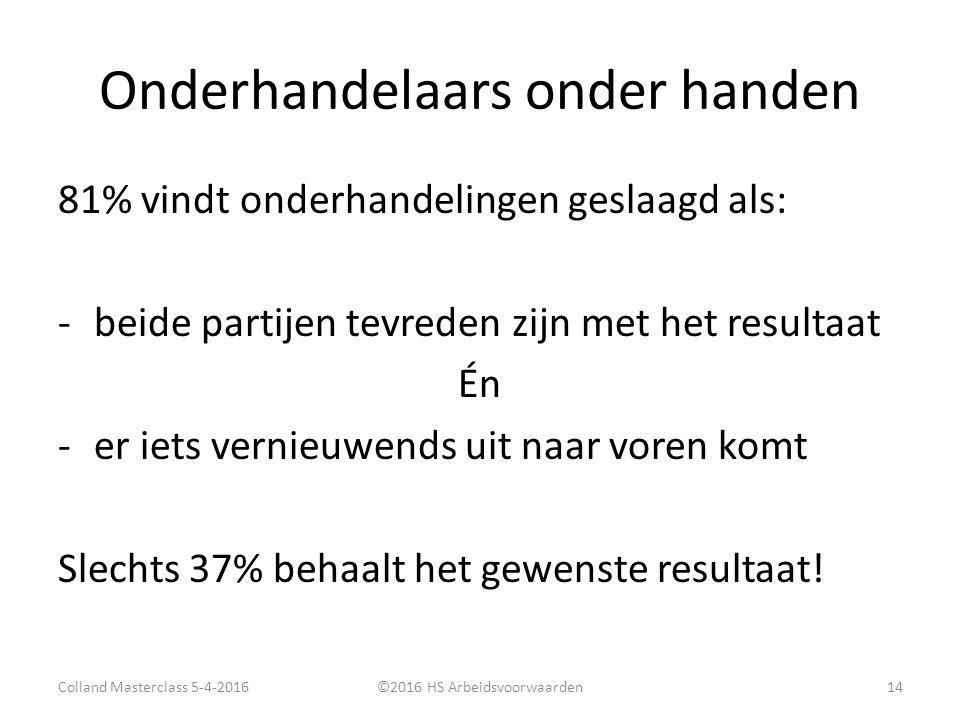 Onderhandelaars onder handen 81% vindt onderhandelingen geslaagd als: -beide partijen tevreden zijn met het resultaat Én -er iets vernieuwends uit naar voren komt Slechts 37% behaalt het gewenste resultaat.