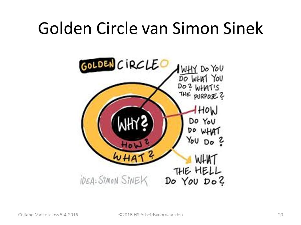 Golden Circle van Simon Sinek Colland Masterclass 5-4-2016©2016 HS Arbeidsvoorwaarden20