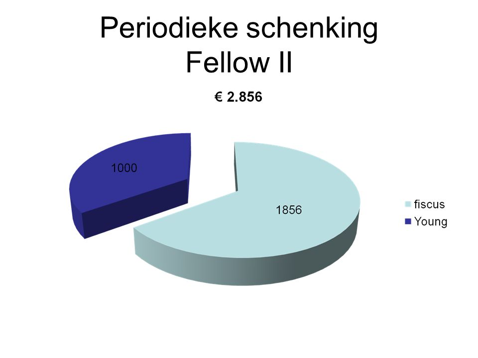 Periodieke schenking Fellow II