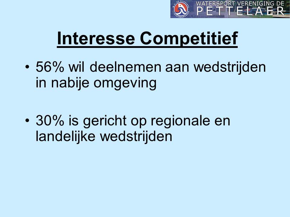 Interesse Competitief 56% wil deelnemen aan wedstrijden in nabije omgeving 30% is gericht op regionale en landelijke wedstrijden