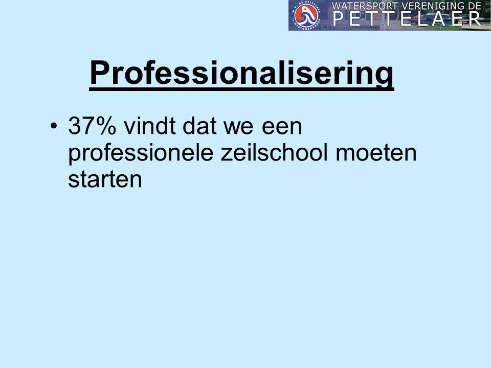 Professionalisering 37% vindt dat we een professionele zeilschool moeten starten