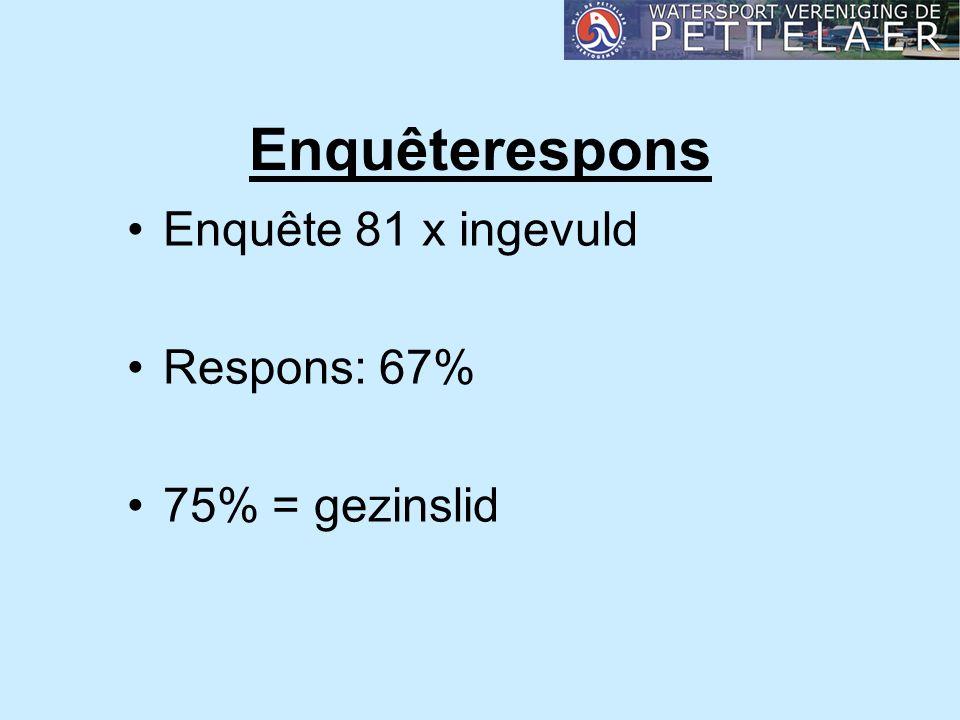 Enquêterespons Enquête 81 x ingevuld Respons: 67% 75% = gezinslid