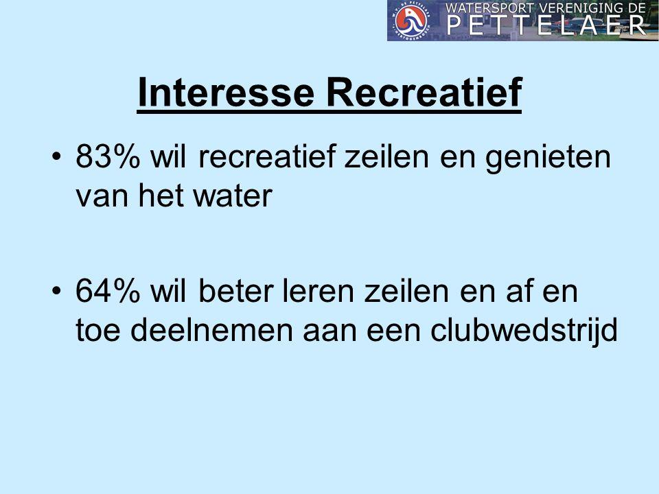 Interesse Recreatief 83% wil recreatief zeilen en genieten van het water 64% wil beter leren zeilen en af en toe deelnemen aan een clubwedstrijd