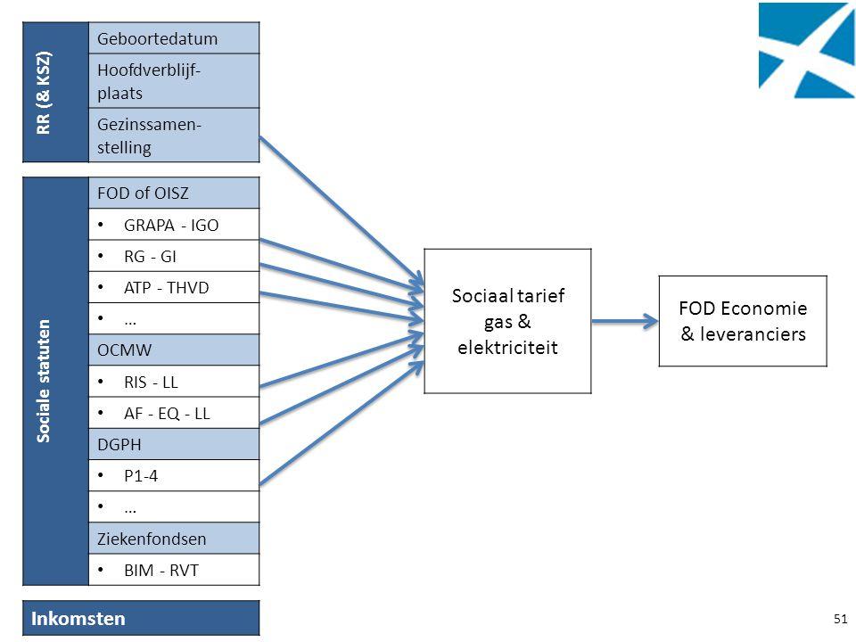 51 RR (& KSZ) Geboortedatum Hoofdverblijf- plaats Gezinssamen- stelling Sociale statuten FOD of OISZ GRAPA - IGO RG - GI ATP - THVD … OCMW RIS - LL AF