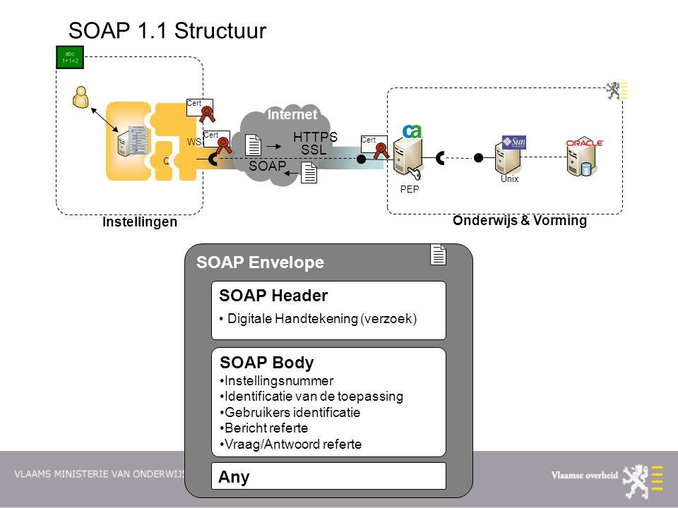 p. 10 SOAP Envelope SOAP Header Digitale Handtekening (verzoek) SOAP Body Instellingsnummer Identificatie van de toepassing Gebruikers identificatie B