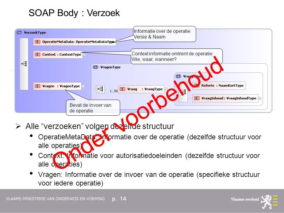 """p. 14  Alle """"verzoeken"""" volgen dezelfde structuur OperatieMetaData: Informatie over de operatie (dezelfde structuur voor alle operaties) Context: Inf"""