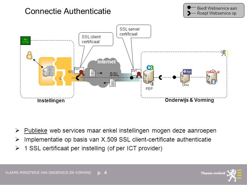 p. 4  Publieke web services maar enkel instellingen mogen deze aanroepen  Implementatie op basis van X.509 SSL client-certificate authenticatie  1